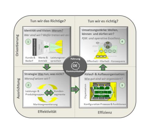 Das HC-Portfolio ordnet in vier Feldern Managementthemen nach Effektivität und Effizienz auf der X-Achse und Ausrichtung sowie Orientierung auf der Y-Achse